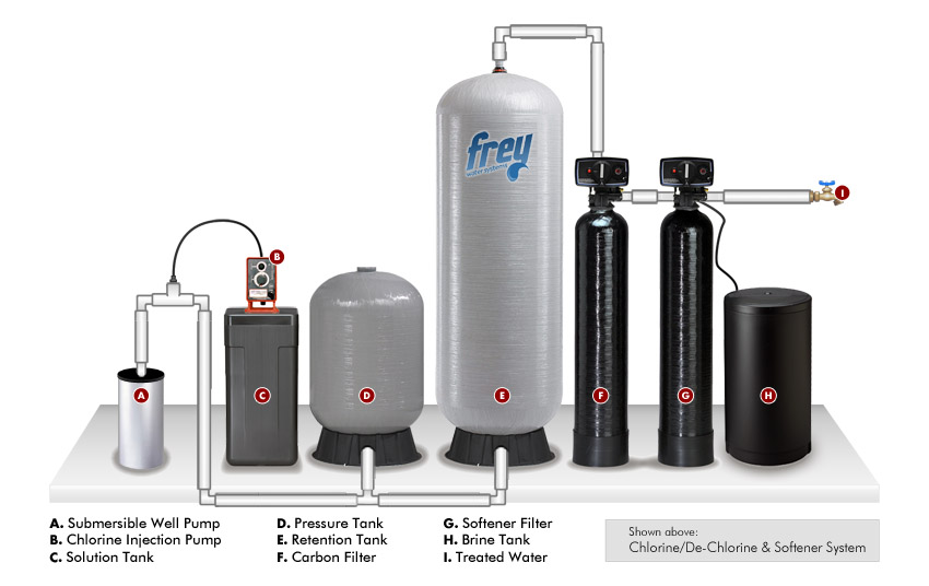 Frey Water Systems Orlando Fl